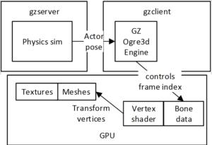 GPU Accelerated Human Actor in Gazebo Simulation – Michael Huang